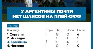 Похоже, Аргентина не выйдет из группы. Все расклады